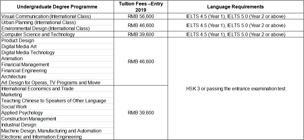 Requirement & Fees